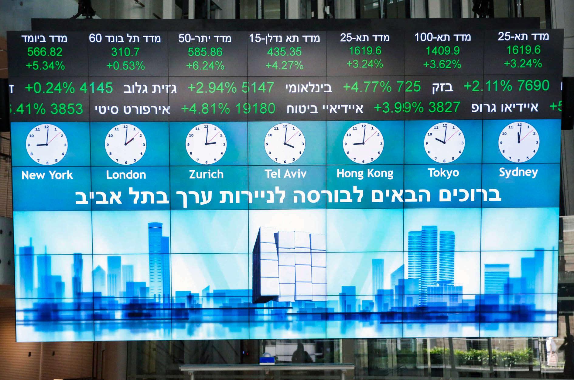 כלכלה מובילה: הצמיחה בישראל גבוהה מברוב העולם