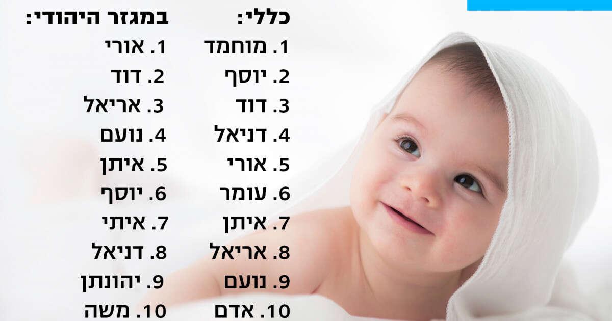 חדשות היום Facebook: מהם השמות הנפוצים בישראל?