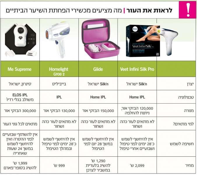 ברצינות חד וחלק | ישראל היום HV-15