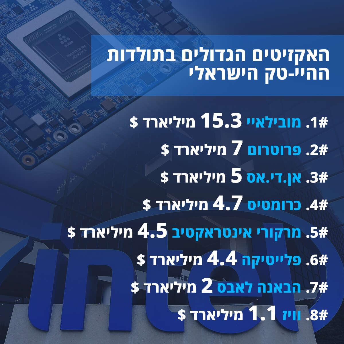 """אקזיט ענק בהייטק הישראלי: אינטל רכשה את חברת """"הבאנה לאבס"""" בשני מיליארד דולר Getty_info-exzit"""