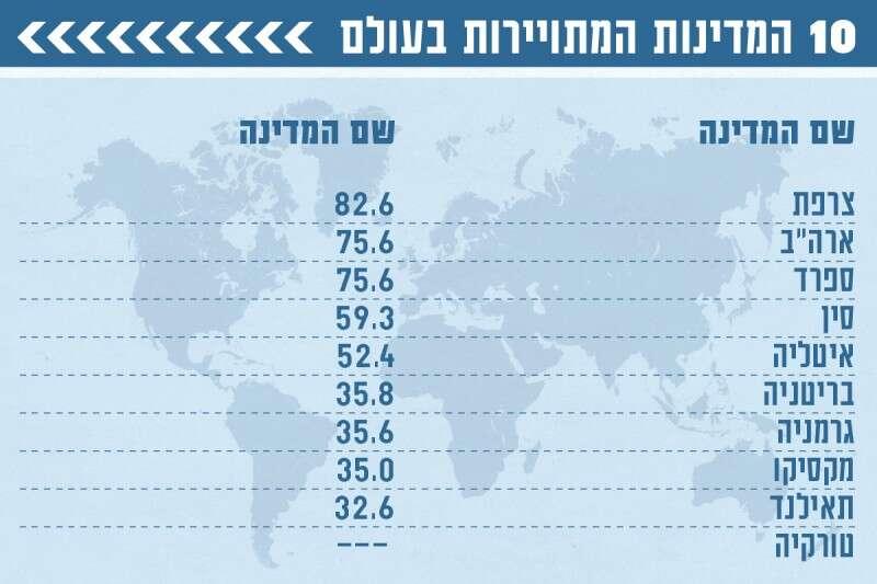 [solved]ישראל יכולה להיות המדינה עם הכי הרבה תיירות בעולם בגלל שהיא בירת כל הדתות 65161