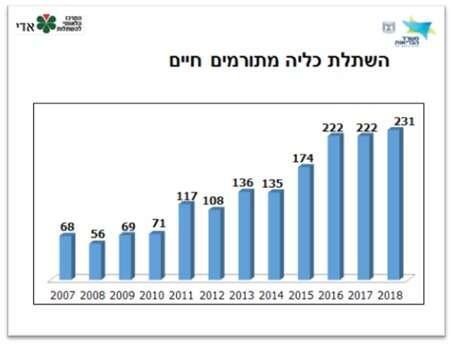 שיא של כל הזמנים בהשתלות איברים ב-2018 WhatsApp%20Image%202019-01-15%20at%2008.55.09