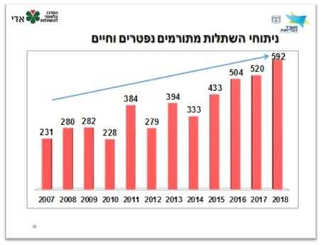 שיא של כל הזמנים בהשתלות איברים ב-2018 WhatsApp%20Image%202019-01-15%20at%2008.56.22